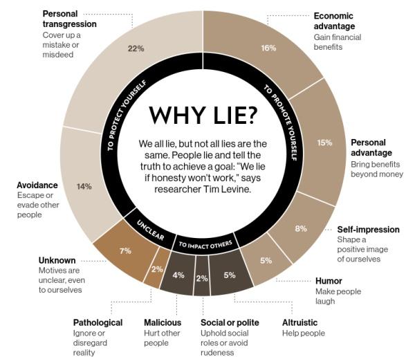 我们为什么选择欺骗客户?