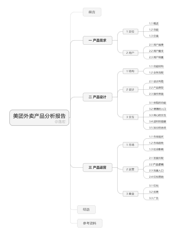 鹤岗影片院_美团外卖产品歪文呈报:需要、胡想、筹谋