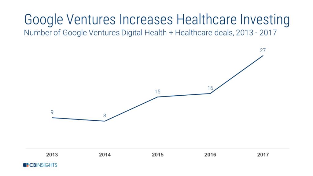 """谷歌健康重组:AI+医疗的生意为何""""叫好不叫座"""""""
