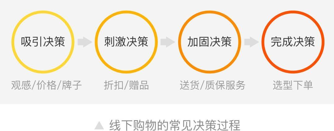 """淘宝商品详情信息重构:""""搭积木""""背后的设计思考"""