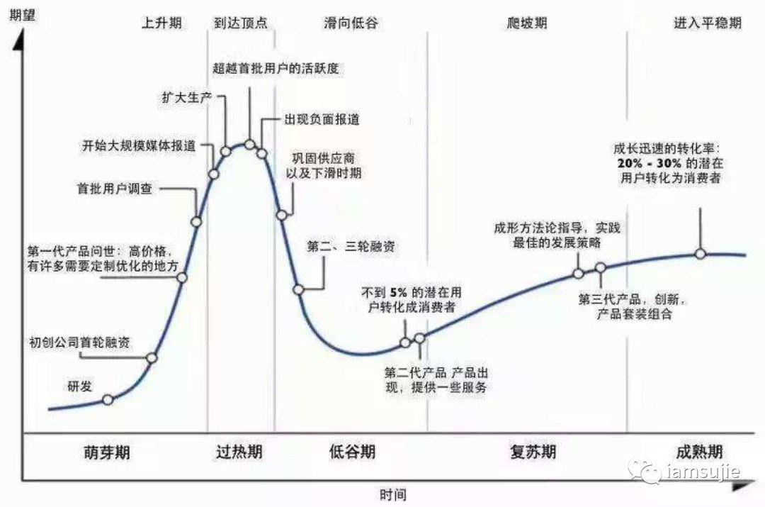 产品生命周期的不同尺度