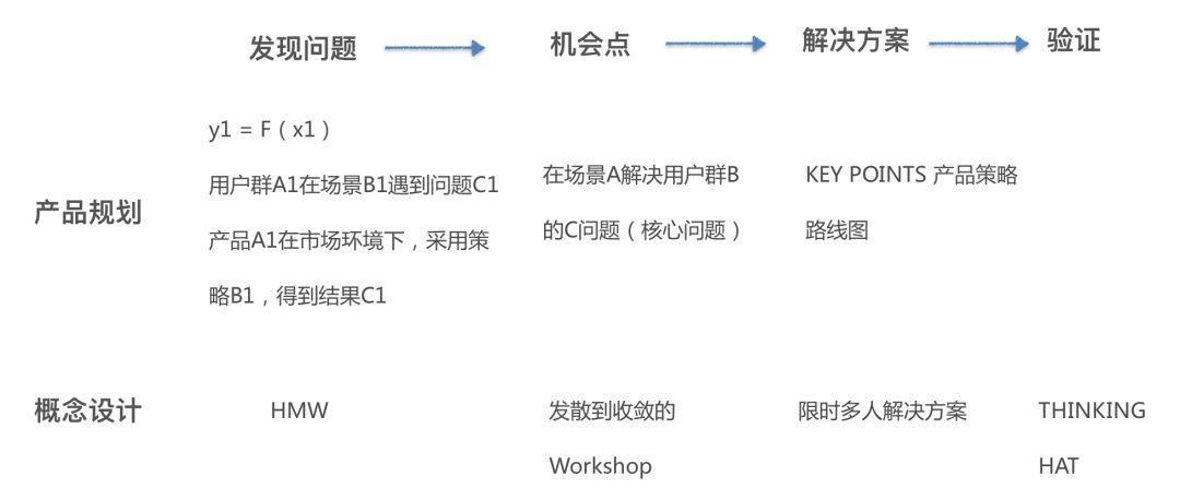 系统性寻找产品突破口-产品规划和概念设计实战解析