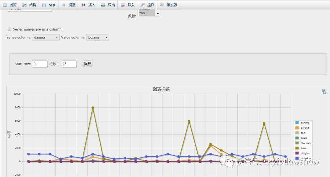 一次即兴的爬虫经历:A站B站数据分析实战
