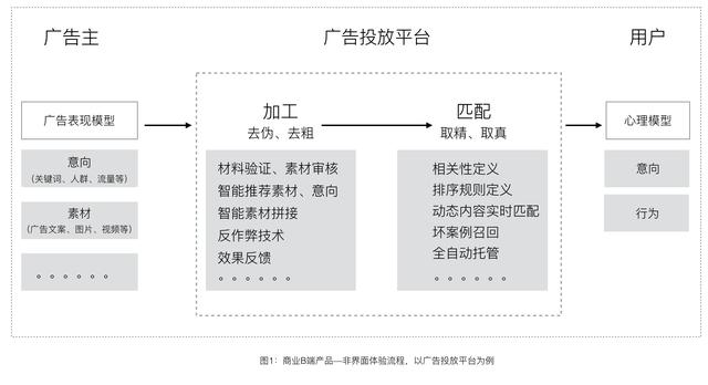 深度解析商业B端产品的体验设计(下)