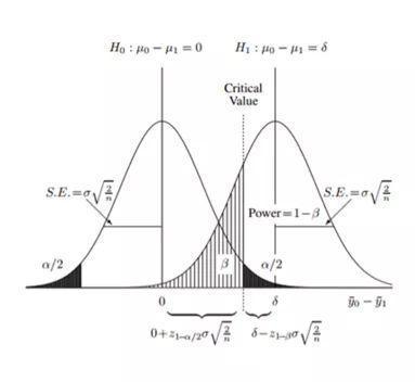实验引爆用户增长:A/B测试最佳实践