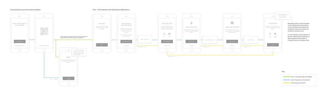 设计|IBM高级设计师分享:你真的懂如何做原型设计吗?