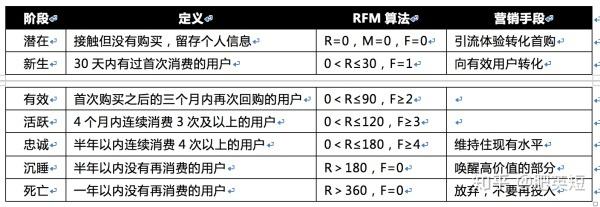 CRM用户运营笔记(5):用户生命周期