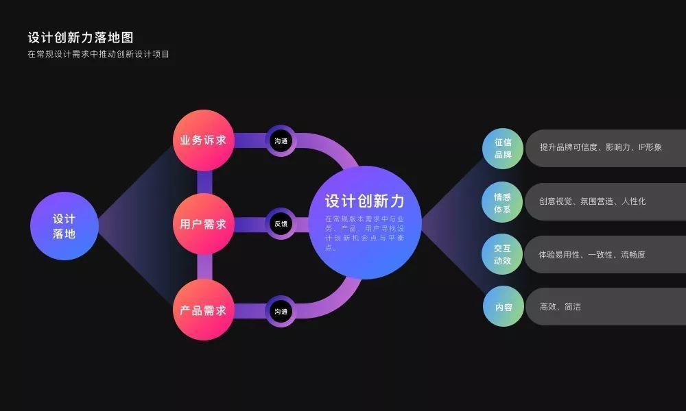 设计团队如何推进OKR实现设计赋能