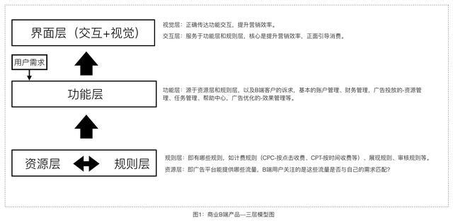 深度解析商业B端产品的体验设计(上)