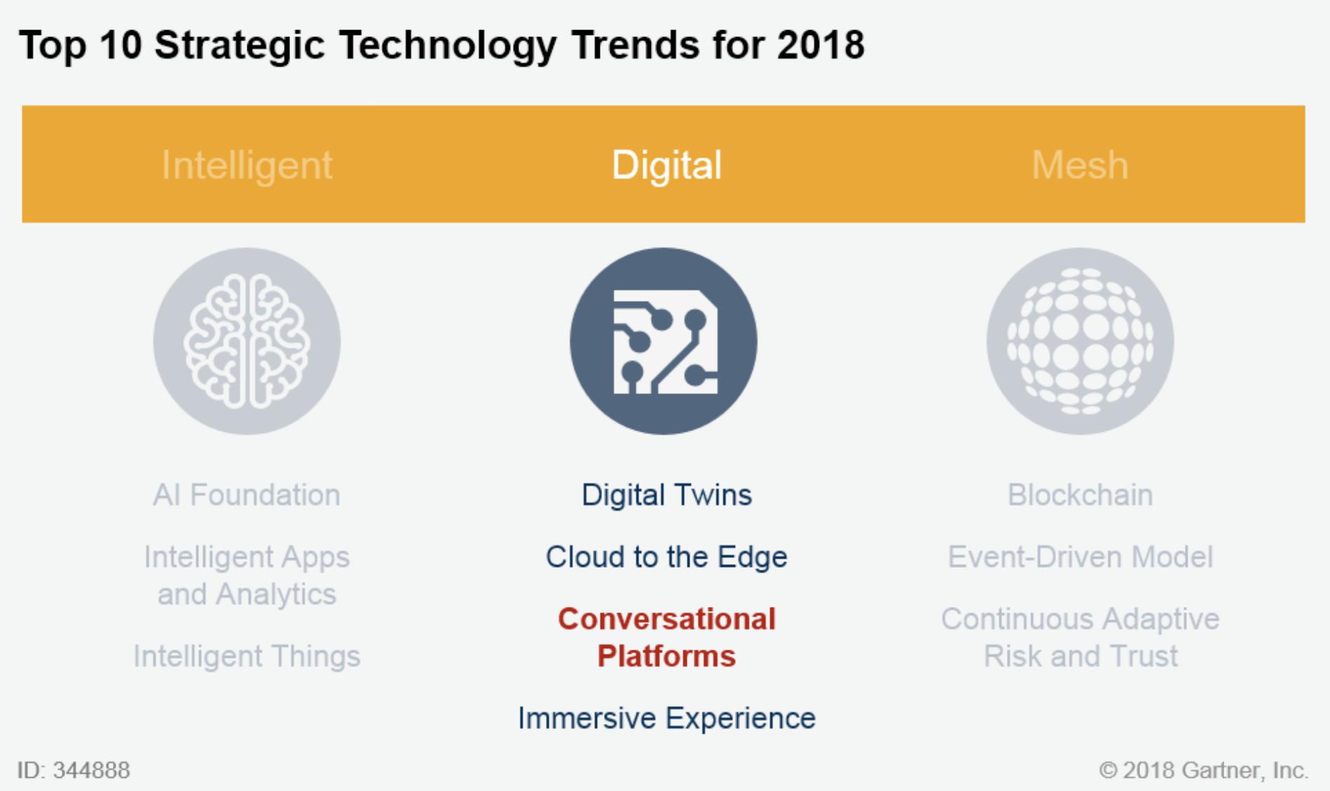 对话平台被Gartner评为十大战略技术趋势