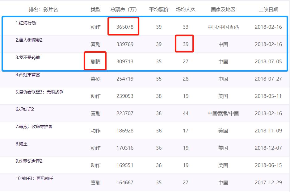 数据来源:中国票房网