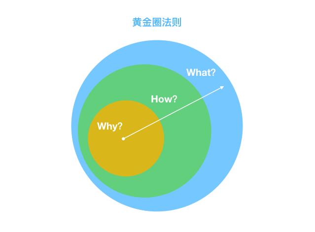 黄金圈法则:一种以目标为中心的思维方式,它把思考和认识问题画成三