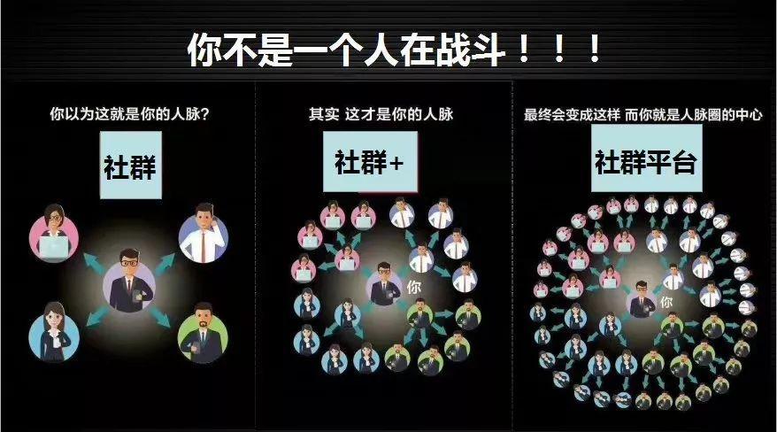 社群共同体:IP + 社群 + 场景 + 众筹 + 场景