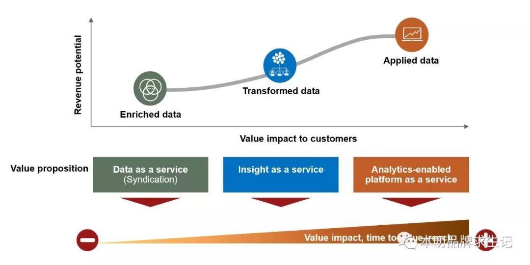 叨内容   所有公司都是数据公司,5种数据变现途径。