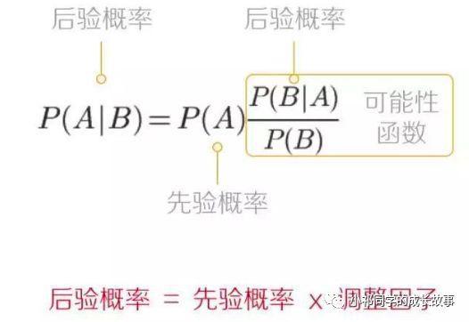 数据分析入门-01-数据科学的世界观:科学方法论与贝叶斯过程