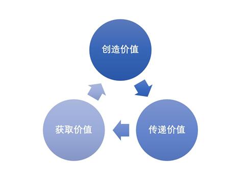 商业模式是什么概念图片
