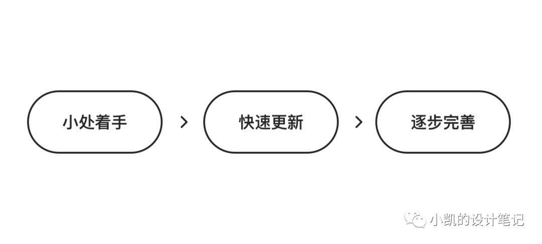 高级进阶 | 如何建立适合产品的设计组件库(上)