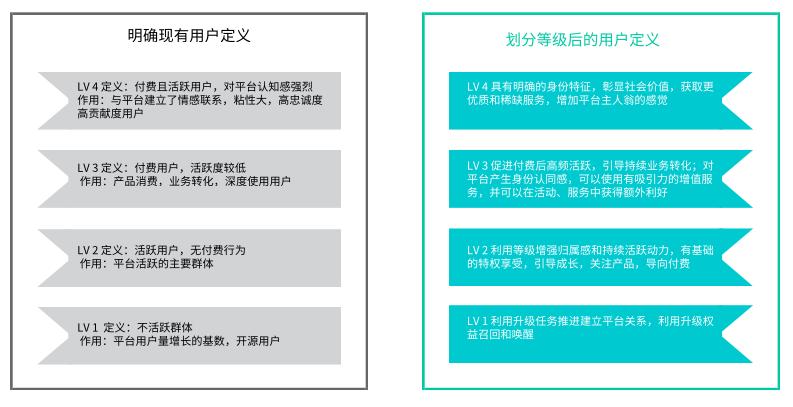 理论+实操:从0到1搭建APP用户等级