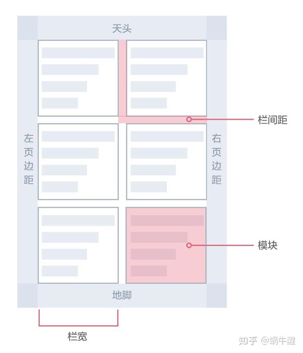 如何用栅格系统布局页面