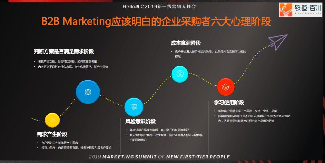 4种方法,让天下没有难做的营销