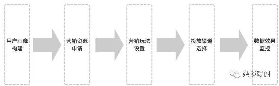 """解构电商、O2O:营销渠道的""""快捷方式"""" -CRM"""