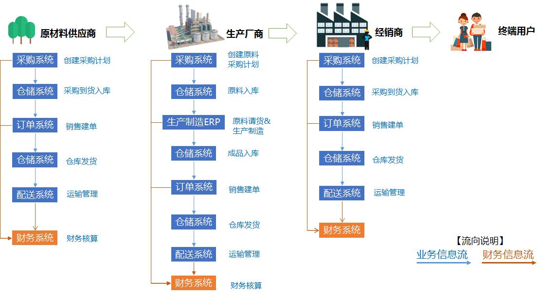 产品经理眼中的供应链流程及产品设计