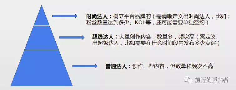 浙江11选5花了108个小时我总结了大众点评的达人运营策略!