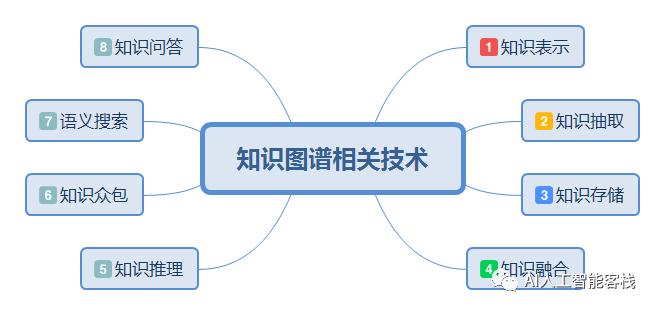 知识图谱发展的难点&构建行业知识图谱的重要性插图(3)