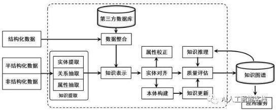 知识图谱发展的难点&构建行业知识图谱的重要性插图(4)
