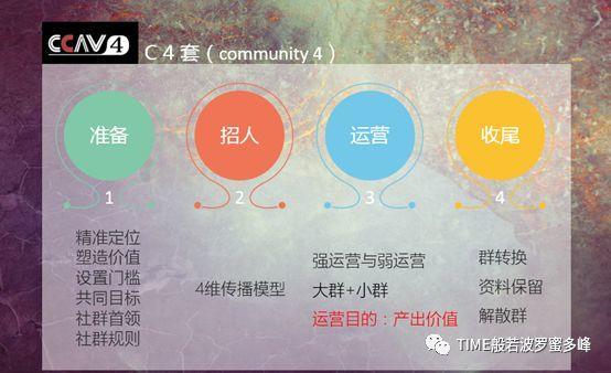 纯干货:社群运营的内功心法与招式套路