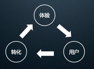 中国产品经理20年:从哪里来?到哪里去?