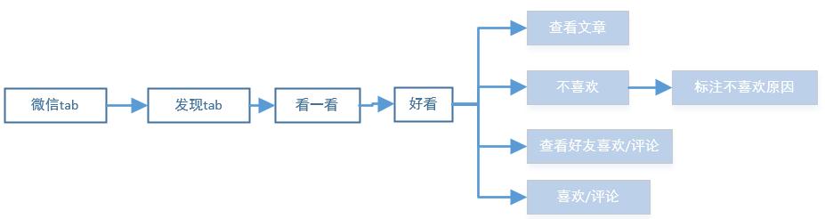 从用户体验五要素分析微信7.0改版