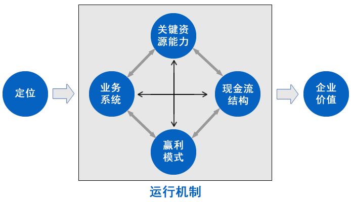共享商业模式是什么图片