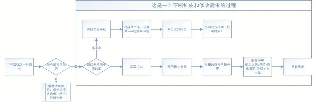 马浩的苏宁产品方法论