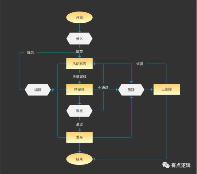 在线作业产品的基本结构