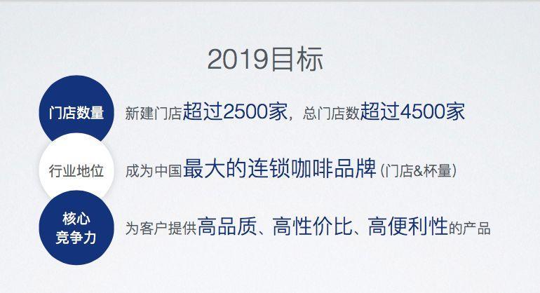 瑞幸的野心:2018开启咖啡元年 2019赶超星巴克中国
