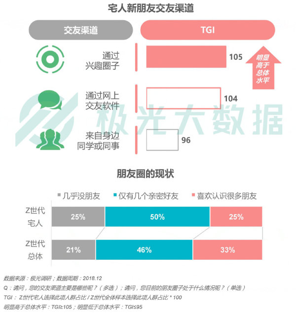 极光大数据:每两个Z世代中就有一个宅人