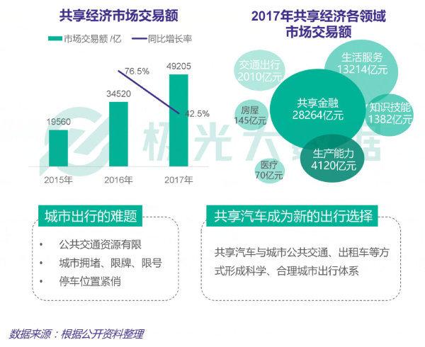 极光大数据:揭秘2019年共享汽车行业五大发展趋势