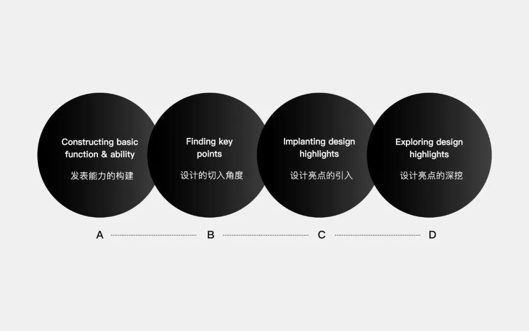 同质化竞争突围 发表能力构建方面从最轻的发表成本以及最多的发表回馈两个维度做横向的铺陈,建构了除了拍摄以外,轻量主观表达的文字视频,不受时空与题材影响发表动机的影集,勾引起共同参与及话题的游戏,最多社交参与感的问答等发表能力等四种发表方式。 打造轻量发表成本的文字视频可以确保发表量足够,以解决发表量与观看量不对等的问题,在小游戏与问答等发表方式,除了可以营造社交场景以外,创新的玩法也能与竞品拉开差异,在众多的短视频产品中具有自身的特色。  然而单纯的发表能力差异容易被模仿,能够保持自身优势与特色的时间十分