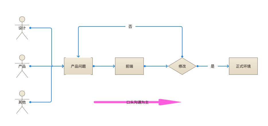 对项目管理中流程管理的总结