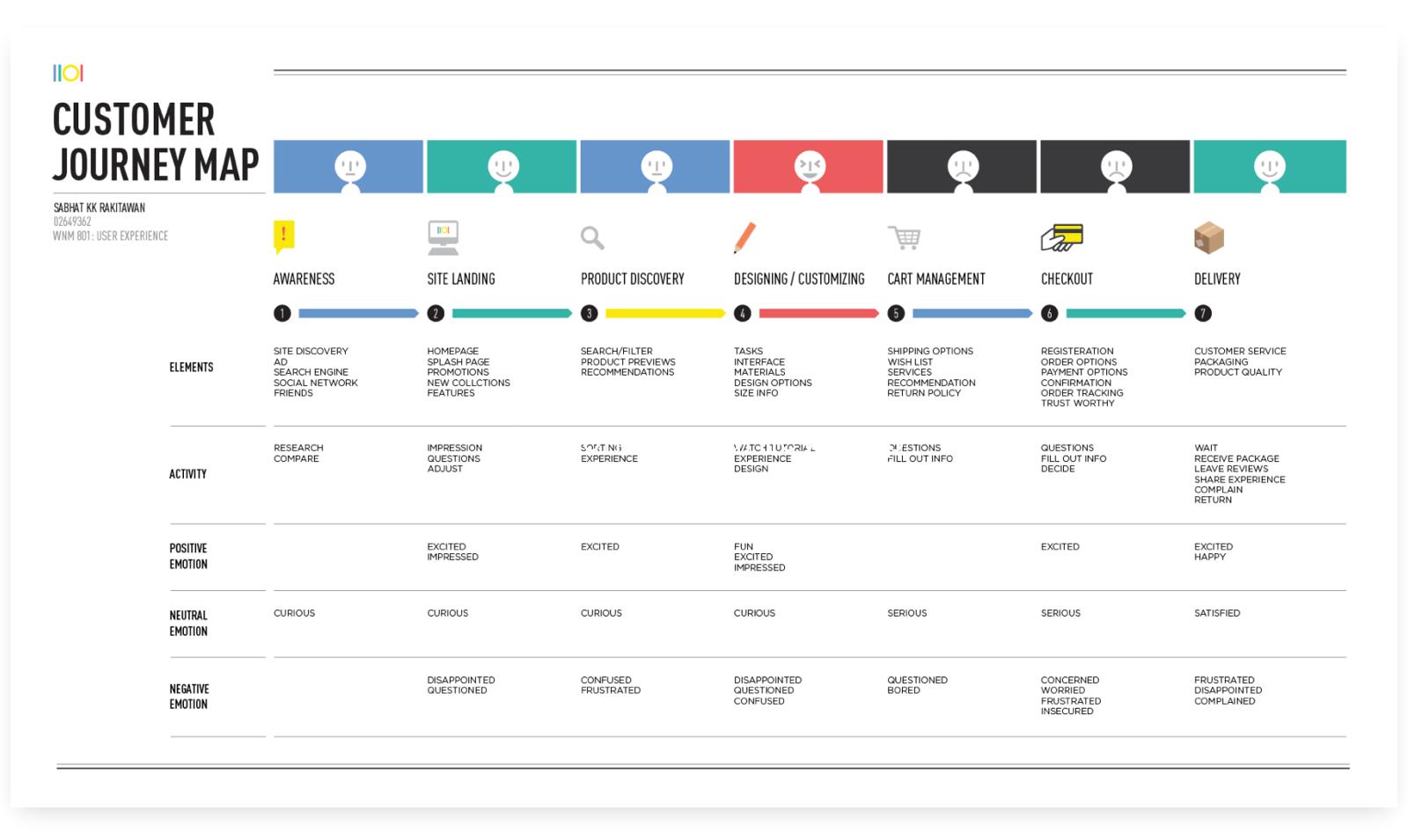 UI进阶产品设计之用户体验地图