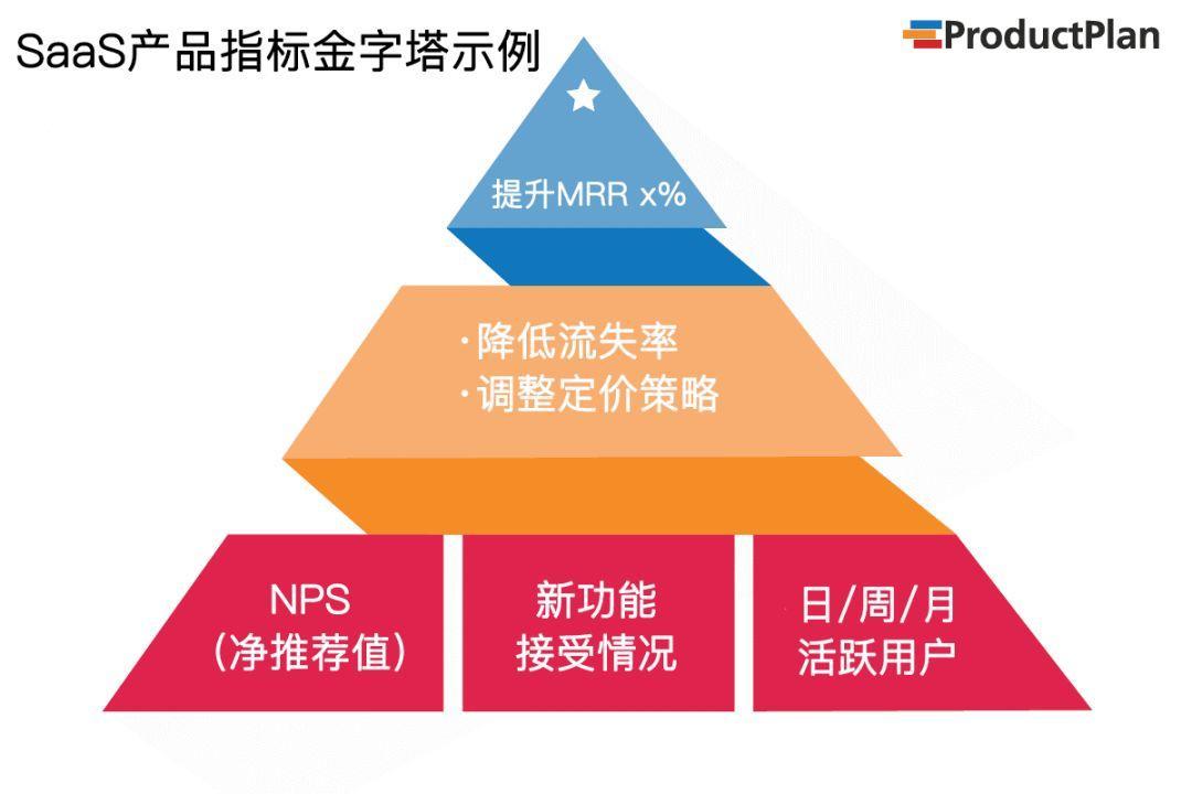 懂需求就是优秀的产品汪吗,怎么评判产品的指标框架的你清楚吗?
