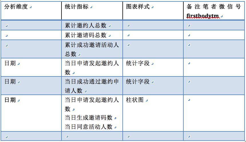 数据产品经理PRD——以阿里云会议产品为例