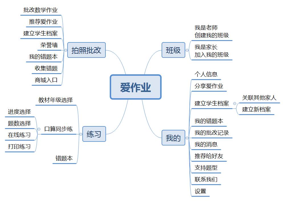 三,产品分析 3.1 功能结构图 3.2.1 拍照批改 3.3 界面功能分析 3.3.
