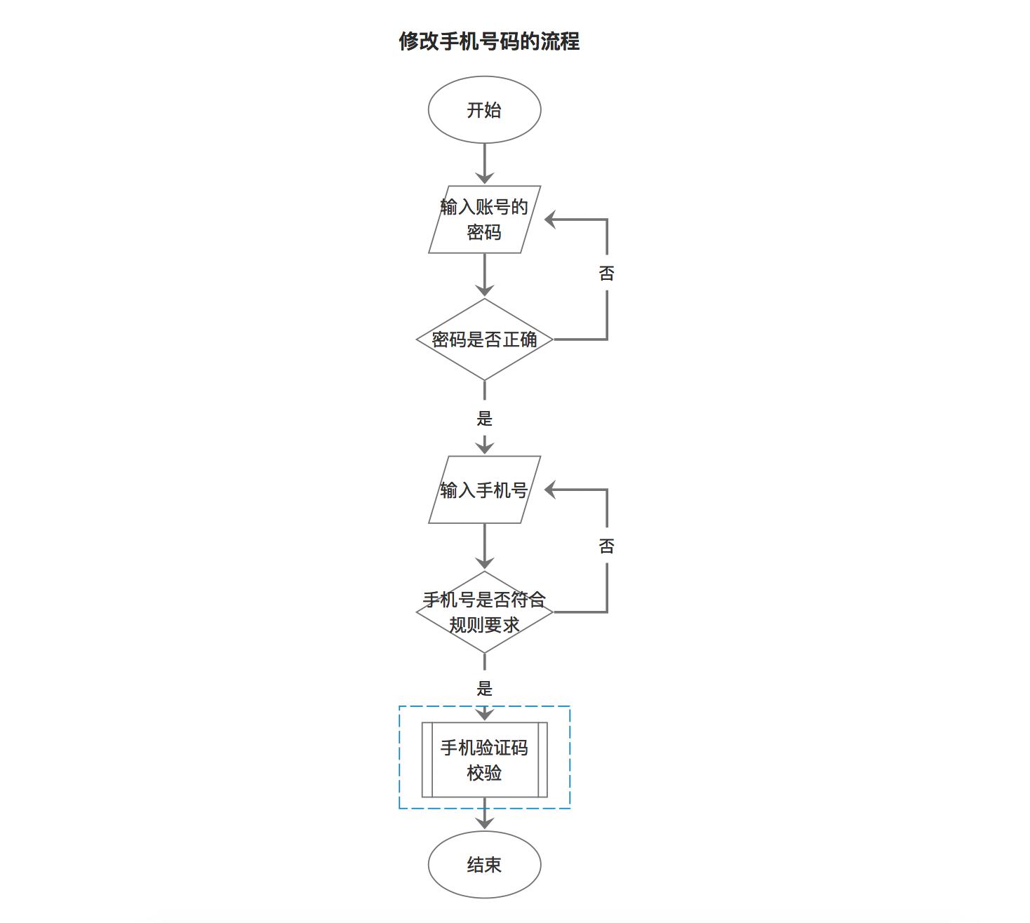 (5)流程图的结构大致分为:顺序结构,条件结构和循环结构