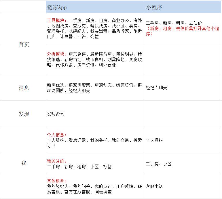 使用5W1H原则分析小程序
