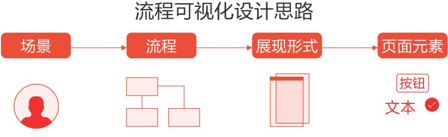 一篇讲明短信验证流程的设计要点
