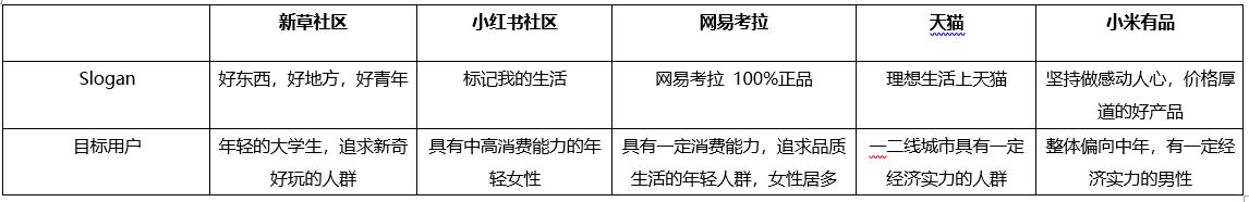 竞品分析 | 浅析电商中的社区(上)