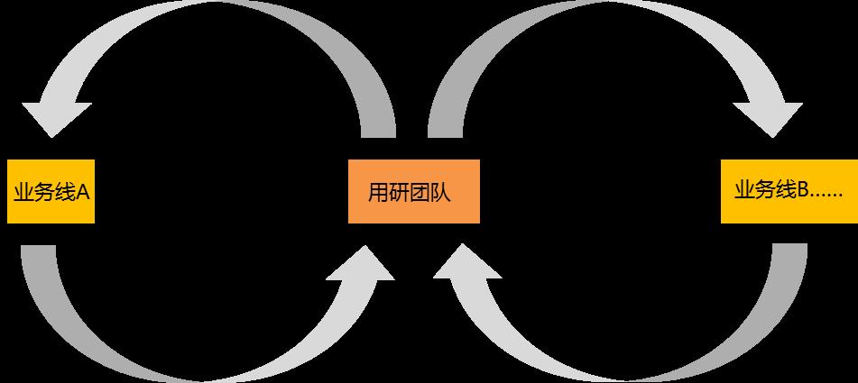 """用研驱动增长:重新定义增长时代下的""""用研"""""""