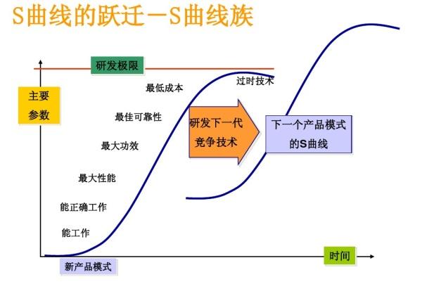 分析我的一篇想法:运营的全分层架构